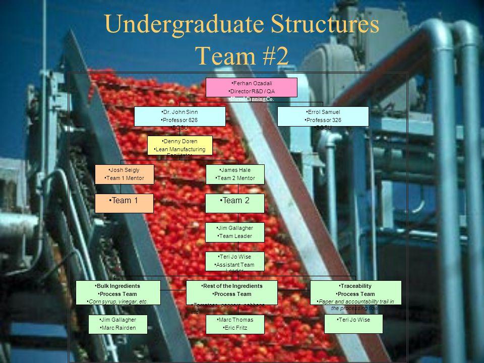 Undergraduate Structures Team #2 Ferhan Ozadali Director R&D / QA Hirzel Canning Co.