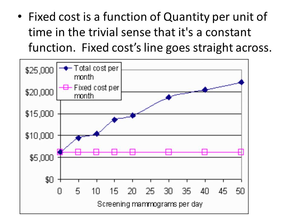 Fixed cost is a function of Quantity per unit of time in the trivial sense that it s a constant function.