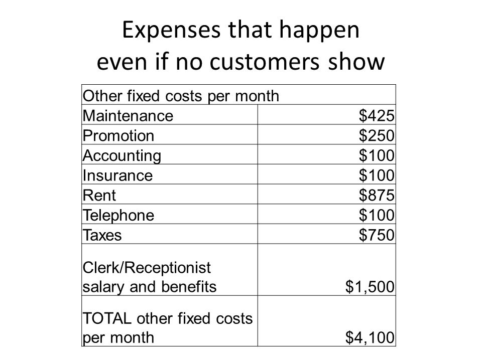 Expenses that happen even if no customers show Other fixed costs per month Maintenance$425 Promotion$250 Accounting$100 Insurance$100 Rent$875 Telephone$100 Taxes$750 Clerk/Receptionist salary and benefits$1,500 TOTAL other fixed costs per month$4,100