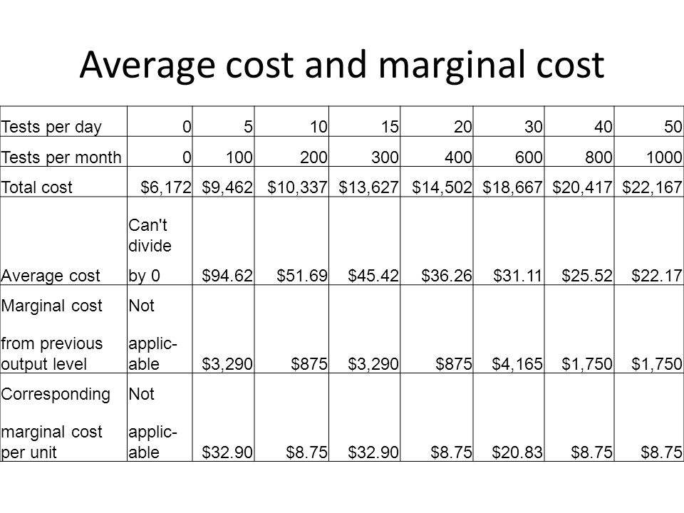 Average cost and marginal cost Tests per day05101520304050 Tests per month01002003004006008001000 Total cost$6,172$9,462$10,337$13,627$14,502$18,667$20,417$22,167 Average cost Can t divide $94.62$51.69$45.42$36.26$31.11$25.52$22.17 by 0 Marginal cost Not $3,290$875$3,290$875$4,165$1,750 from previous output level applic- able Corresponding Not $32.90$8.75$32.90$8.75$20.83$8.75 marginal cost per unit applic- able