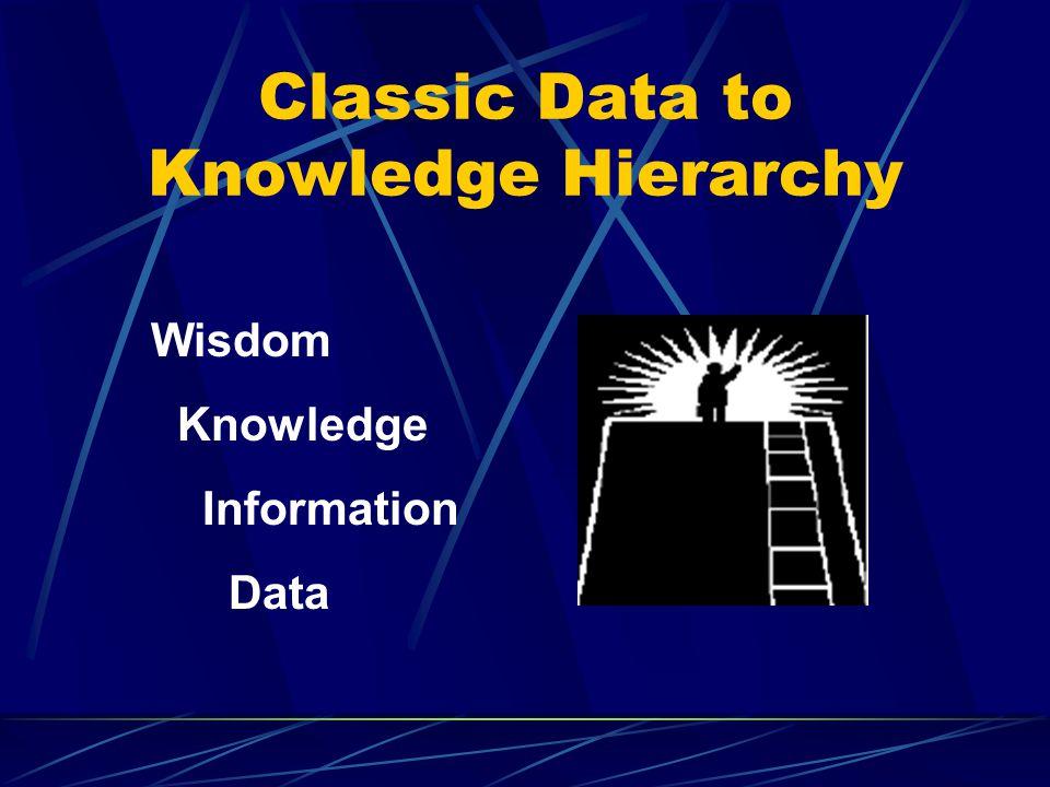 Classic Data to Knowledge Hierarchy Wisdom Knowledge Information Data