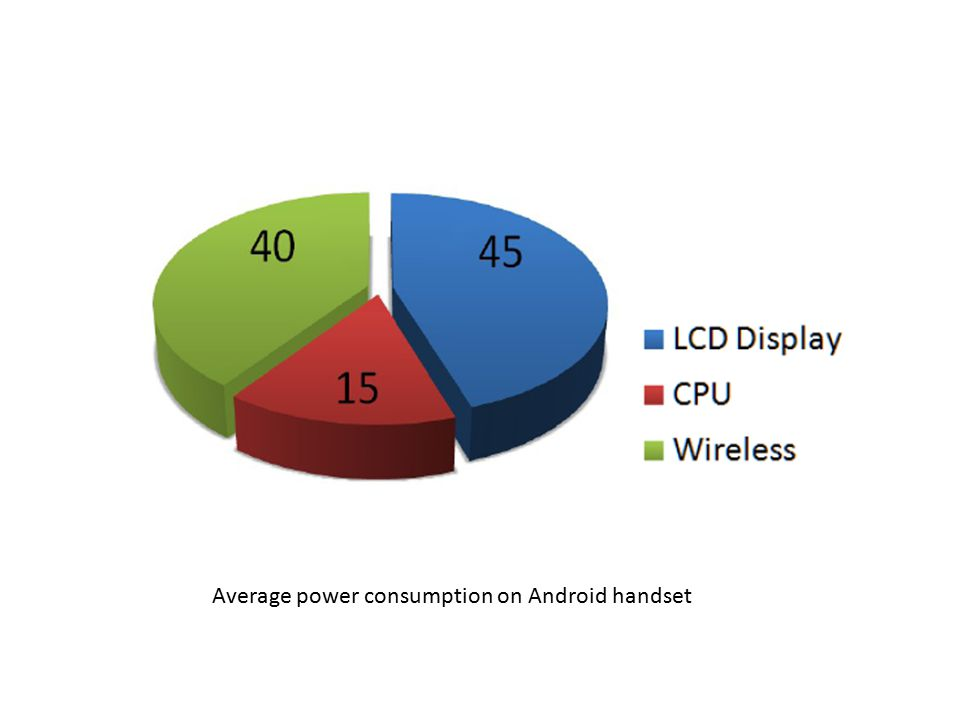 Average power consumption on Android handset