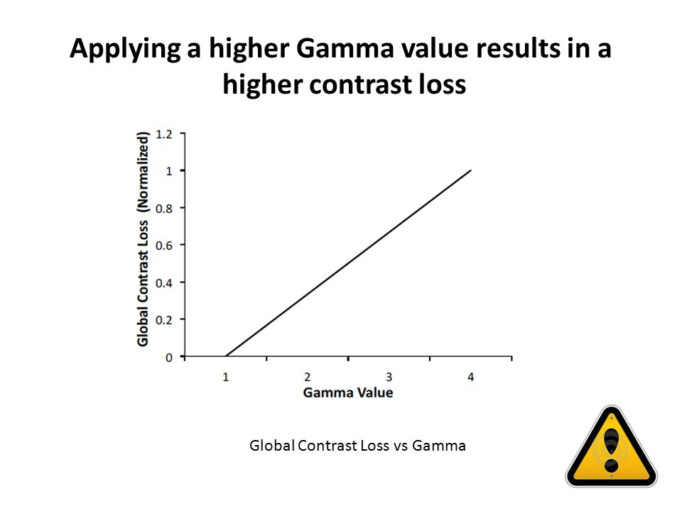 Applying a higher Gamma value results in a higher contrast loss Global Contrast Loss vs Gamma