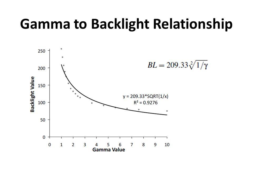 Gamma to Backlight Relationship