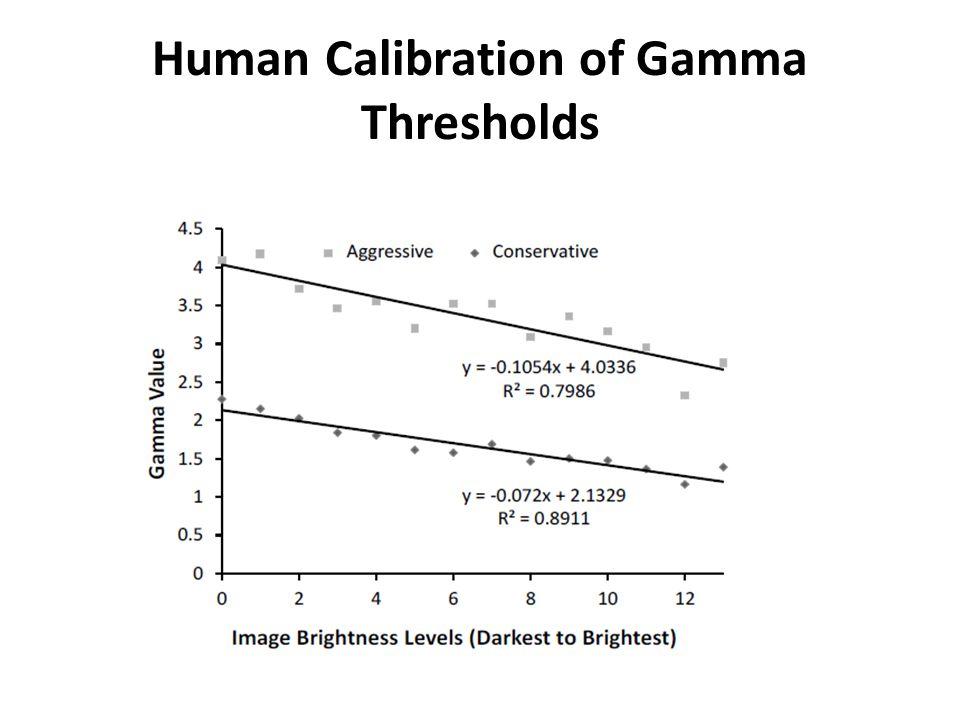Human Calibration of Gamma Thresholds