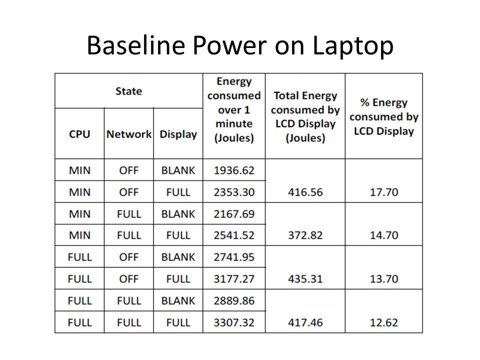 Baseline Power on Laptop