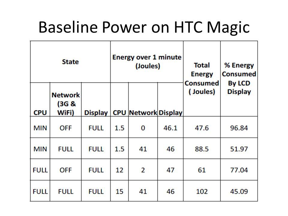 Baseline Power on HTC Magic