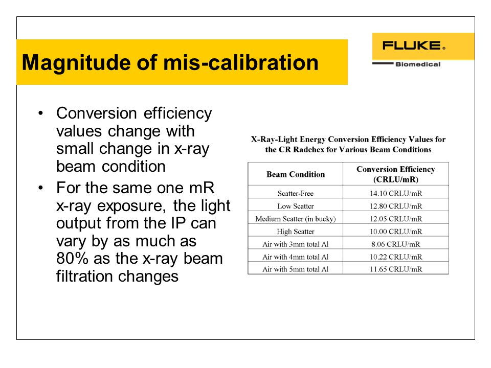 Magnitude of mis-calibration Conversion efficiency values change with small change in x-ray beam condition For the same one mR x-ray exposure, the light output from the IP can vary by as much as 80% as the x-ray beam filtration changes