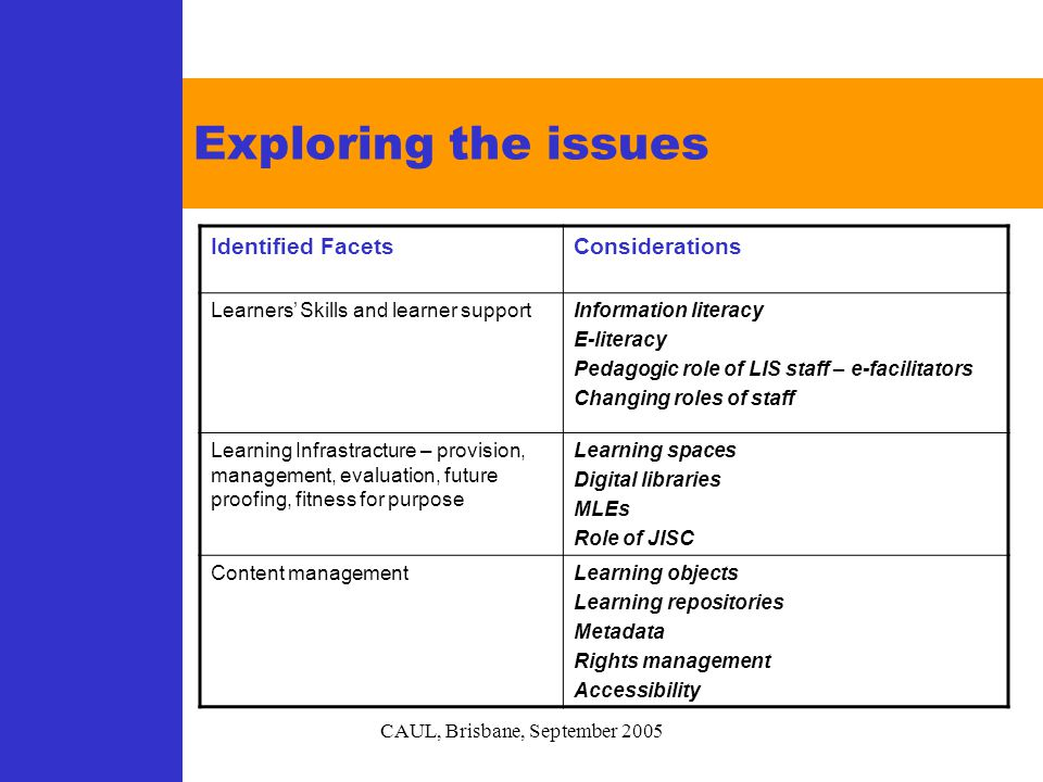 CAUL, Brisbane, September 2005 Exploring the issues Identified FacetsConsiderations Learners' Skills and learner supportInformation literacy E-literacy Pedagogic role of LIS staff – e-facilitators Changing roles of staff Learning Infrastracture – provision, management, evaluation, future proofing, fitness for purpose Learning spaces Digital libraries MLEs Role of JISC Content managementLearning objects Learning repositories Metadata Rights management Accessibility