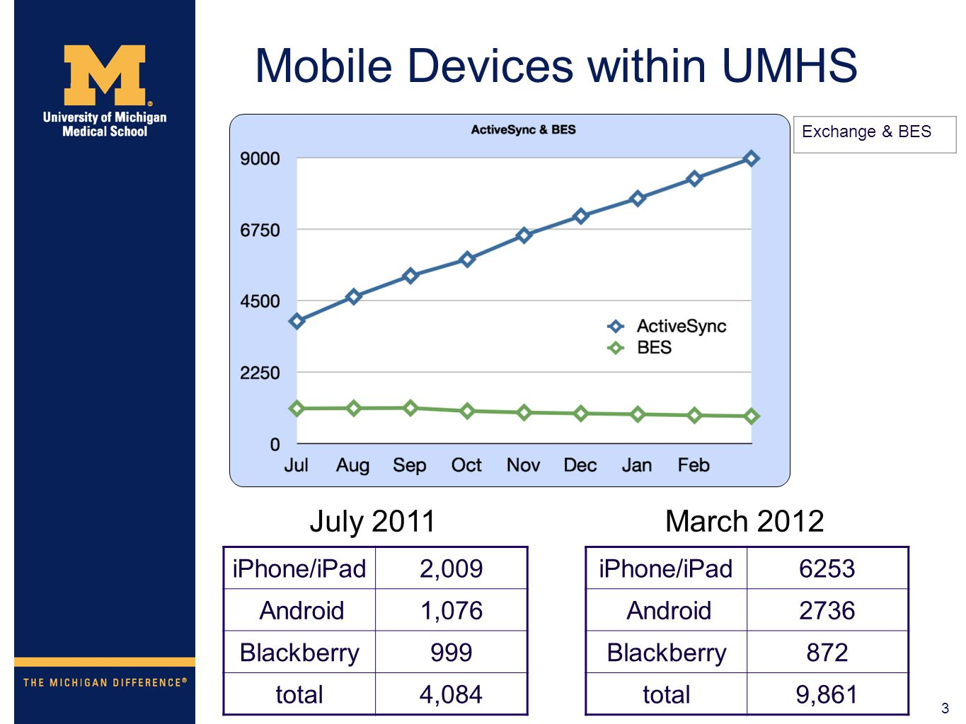 3 Mobile Devices within UMHS iPhone/iPad2,009 Android1,076 Blackberry999 total4,084 Exchange & BES iPhone/iPad6253 Android2736 Blackberry872 total9,86