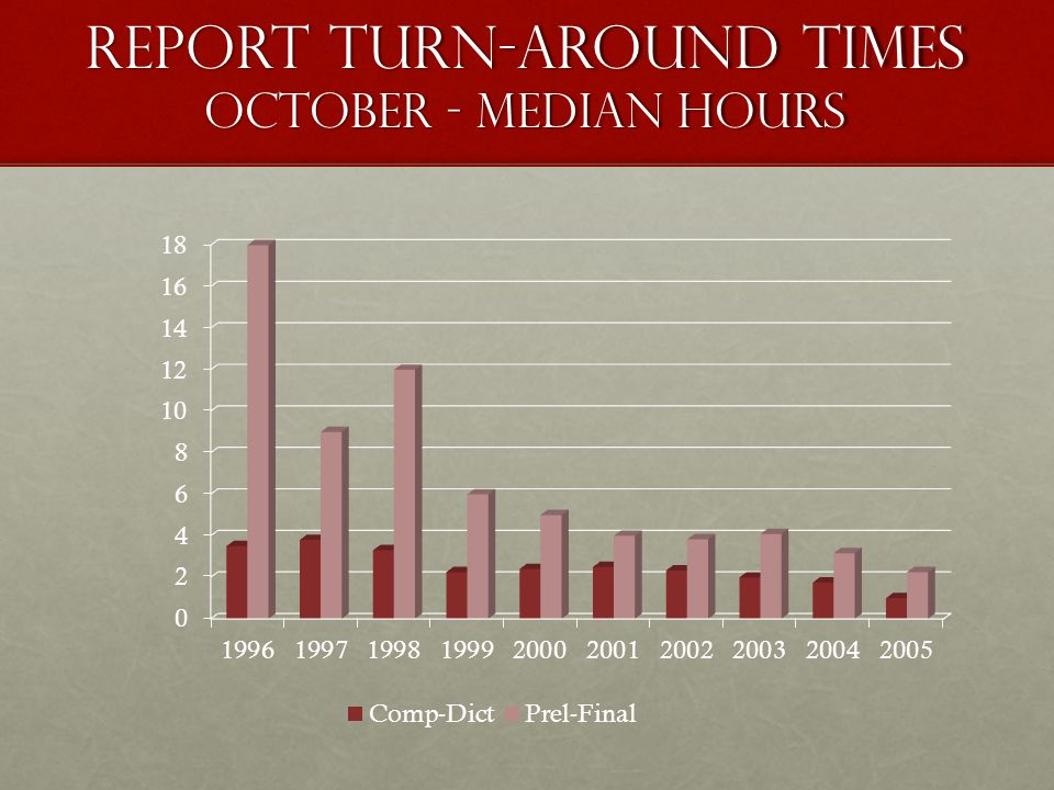 Report Turn-around Times October - Median Hours