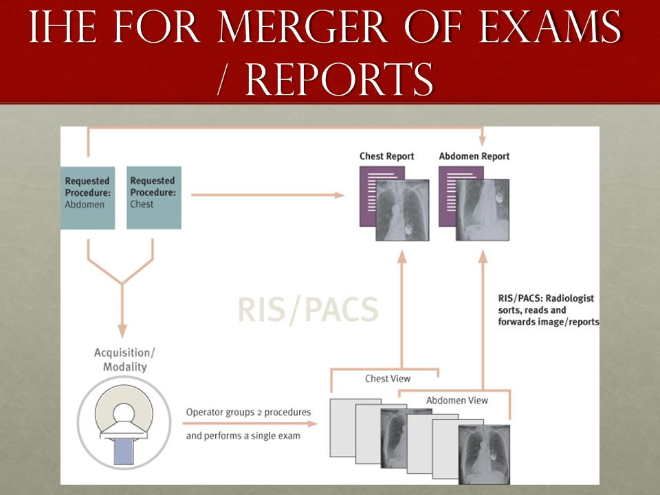 IHE for Merger of Exams / Reports