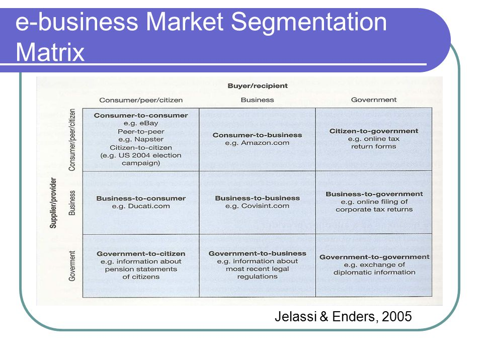 e-business Market Segmentation Matrix Jelassi & Enders, 2005