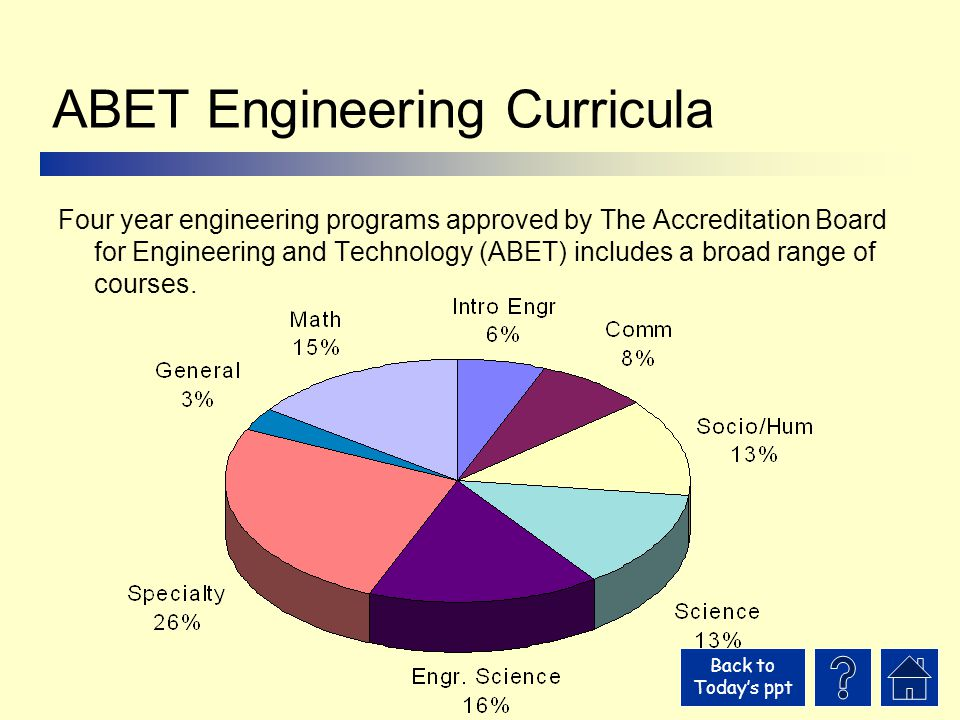 Back to Today's ppt ABET Engineering Curricula Four year engineering programs approved by The Accreditation Board for Engineering and Technology (ABET) includes a broad range of courses.