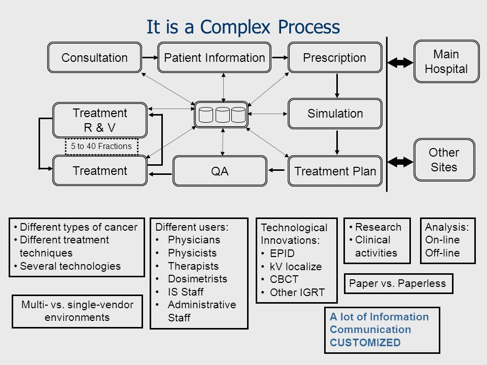 Different types of cancer Different treatment techniques Several technologies ConsultationPatient InformationPrescription Simulation Treatment Plan QA Treatment R & V Main Hospital Other Sites Technological Innovations: EPID kV localize CBCT Other IGRT Different users: Physicians Physicists Therapists Dosimetrists IS Staff Administrative Staff Research Clinical activities Analysis: On-line Off-line Multi- vs.