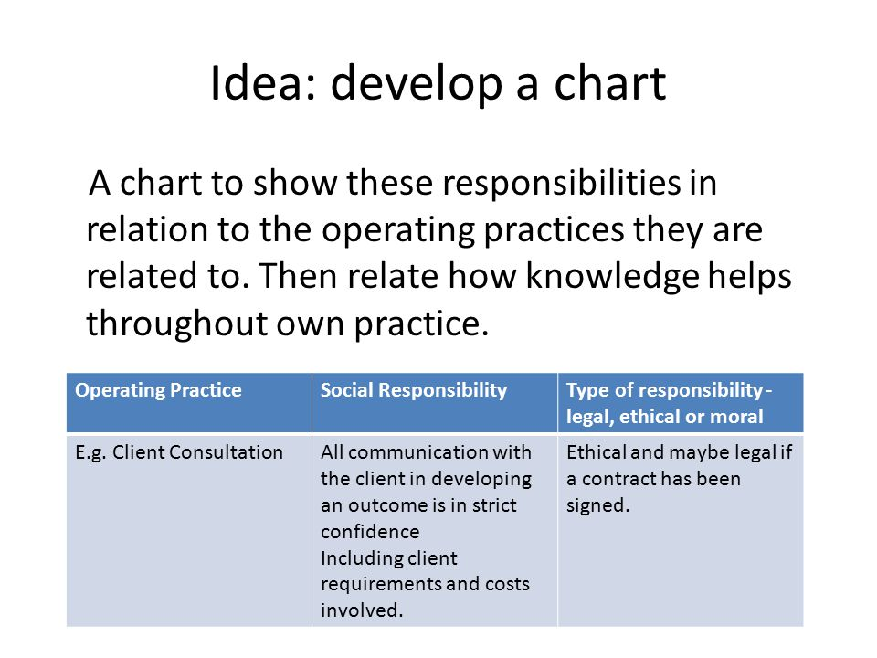 Idea: develop a chart A chart to show these responsibilities in relation to the operating practices they are related to.