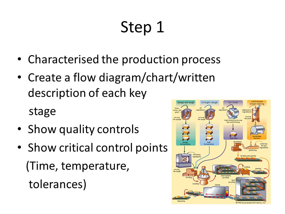 Step 1 Characterised the production process Create a flow diagram/chart/written description of each key stage Show quality controls Show critical control points (Time, temperature, tolerances)