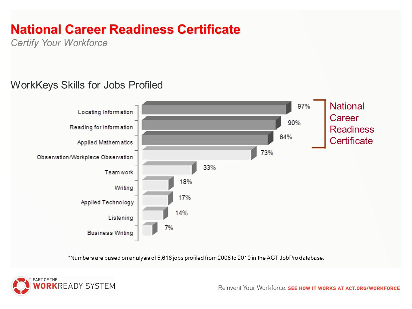 *Numbers are based on analysis of 5,618 jobs profiled from 2006 to 2010 in the ACT JobPro database. National Career Readiness Certificate WorkKeys Ski