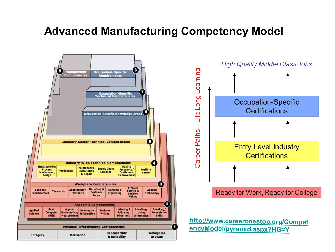 Advanced Manufacturing Competency Model Ready for Work, Ready for College Entry Level Industry Certifications Occupation-Specific Certifications Caree