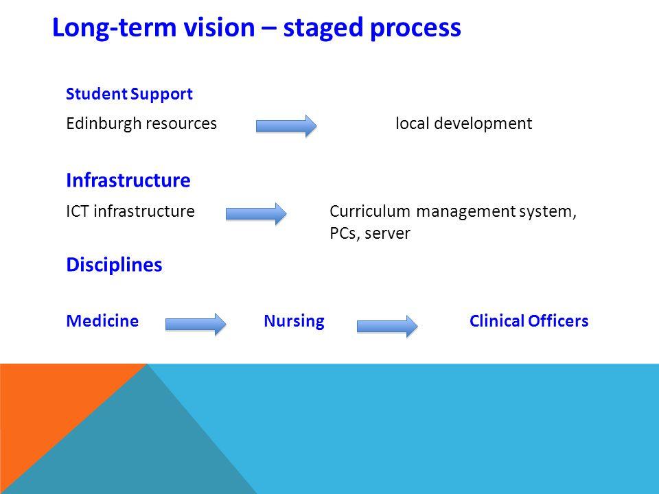 Long-term vision – staged process Student Support Edinburgh resources local development Infrastructure ICT infrastructureCurriculum management system, PCs, server Disciplines MedicineNursing Clinical Officers