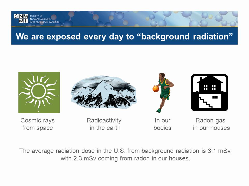 Cosmic rays from space Radioactivity in the earth In our bodies Radon gas in our houses The average radiation dose in the U.S. from background radiati