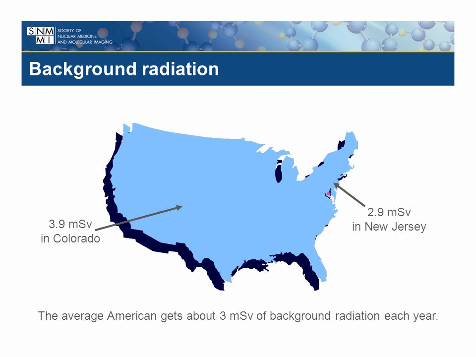 Background radiation The average American gets about 3 mSv of background radiation each year. 2.9 mSv in New Jersey 3.9 mSv in Colorado