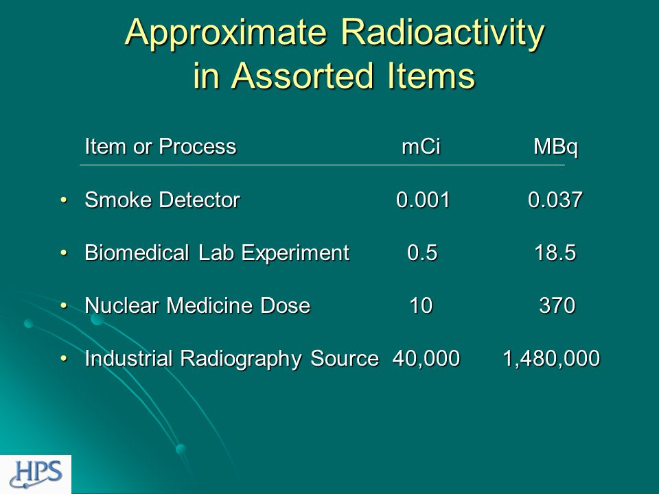 Units of Radioactivity The becquerel (Bq)The becquerel (Bq) or or The curie (Ci)The curie (Ci) 1 Ci = 37,000,000,000 Bq 1 Ci = 37,000,000,000 Bq so 1 mCi = 37 MBq so 1 mCi = 37 MBq and 1 µCi = 37 kBq and 1 µCi = 37 kBq