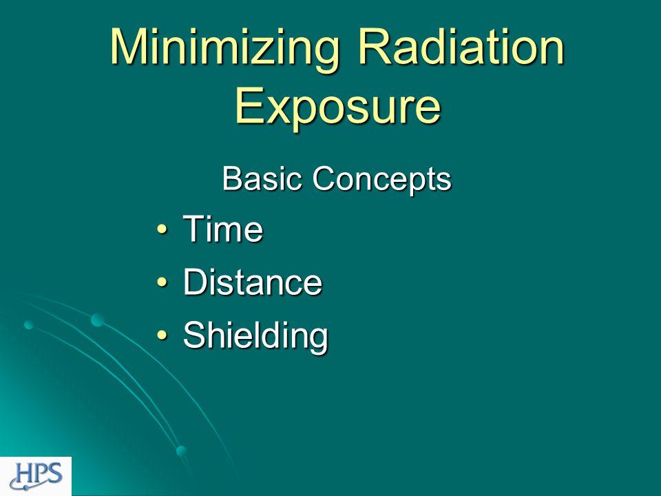 Annual Radiation Dose Limits General Public vs.