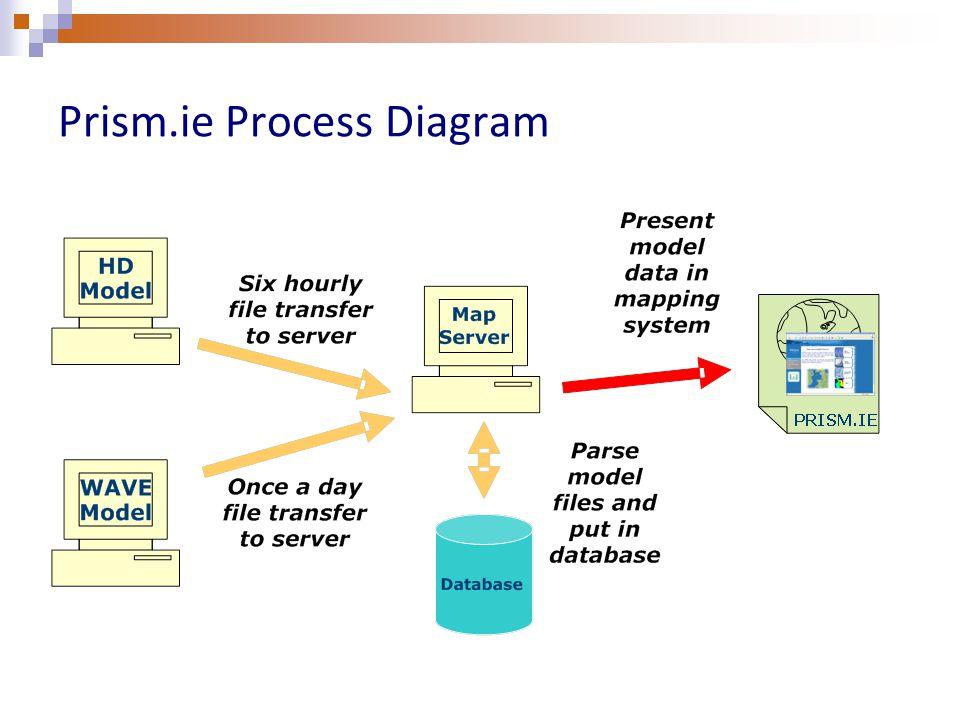 Prism.ie Process Diagram