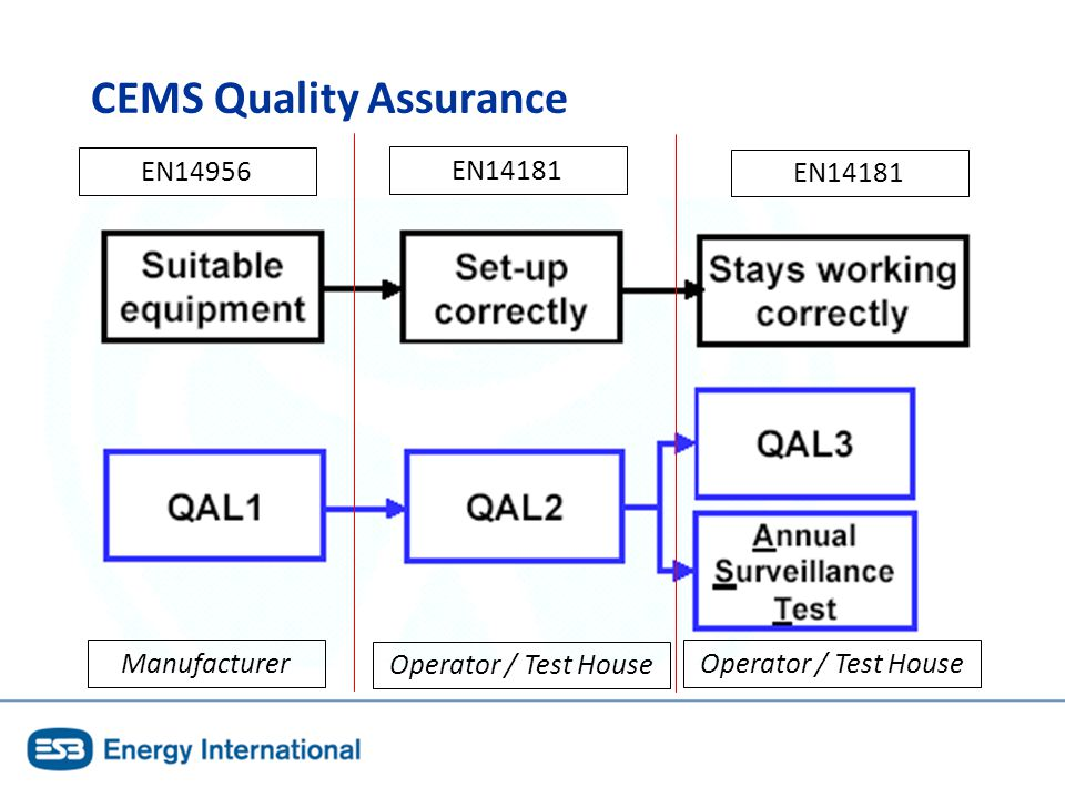 Difficulties with ISO 17025 Implementation Thermal Performance – small team (3) Significant workload in setting up for ISO 17025 Additional workload in managing ISO 17025 QMS Resources & €€€.