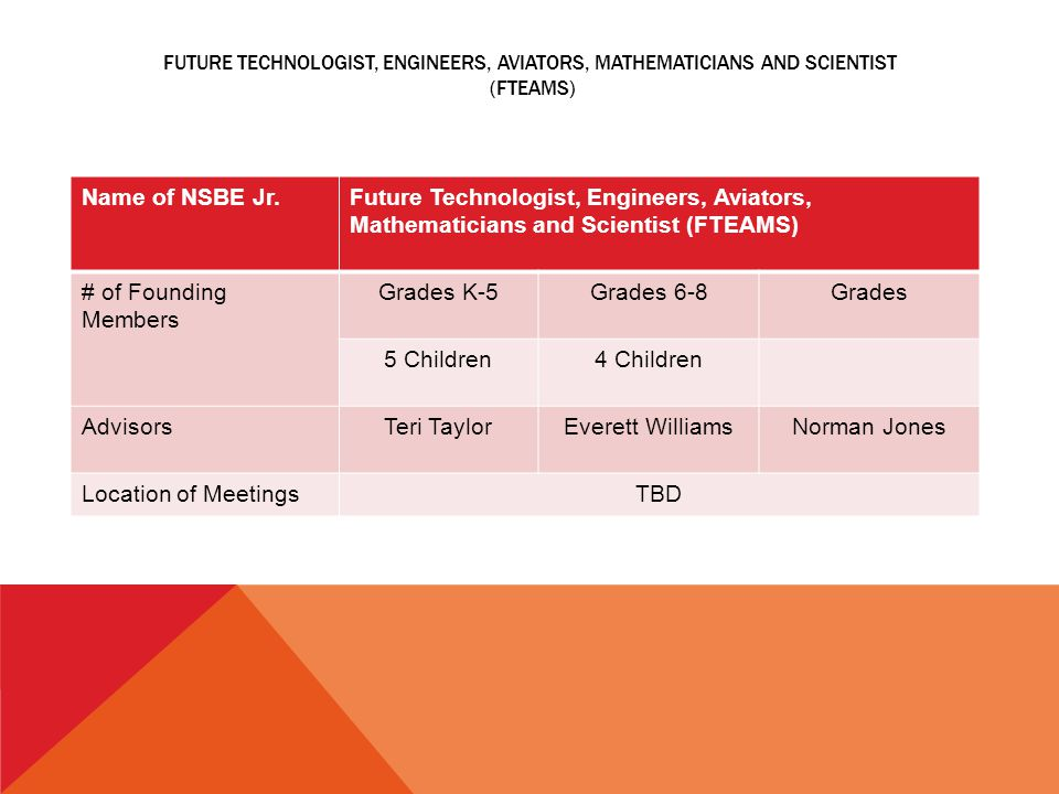 FUTURE TECHNOLOGIST, ENGINEERS, AVIATORS, MATHEMATICIANS AND SCIENTIST (FTEAMS) Name of NSBE Jr.Future Technologist, Engineers, Aviators, Mathematicia