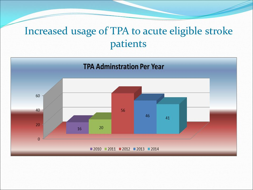 Increased usage of TPA to acute eligible stroke patients