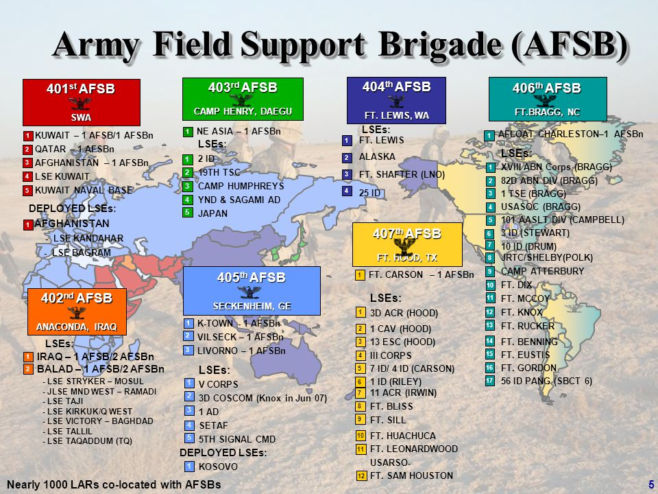 UNCLASSIFIED Army Field Support Brigade (AFSB) Nearly 1000 LARs co-located with AFSBs 405 th AFSB SECKENHEIM, GE LSEs: V CORPS 3D COSCOM (Knox in Jun