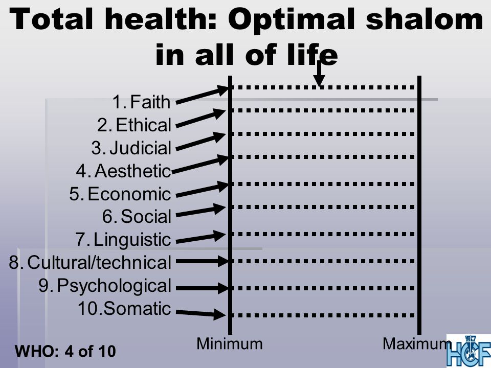 Total health: Optimal shalom in all of life MinimumMaximum 1.Faith 2.Ethical 3.Judicial 4.Aesthetic 5.Economic 6.Social 7.Linguistic 8.Cultural/technical 9.Psychological 10.Somatic WHO: 4 of 10