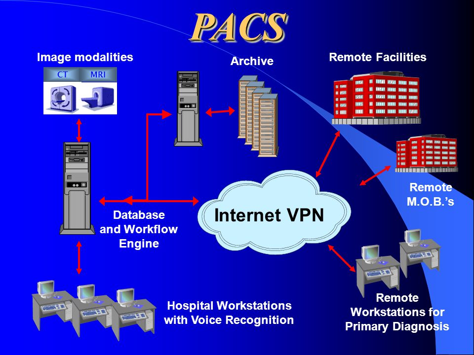PACSPACS Internet VPN Image modalities Archive Database and Workflow Engine Hospital Workstations with Voice Recognition Remote Workstations for Prima