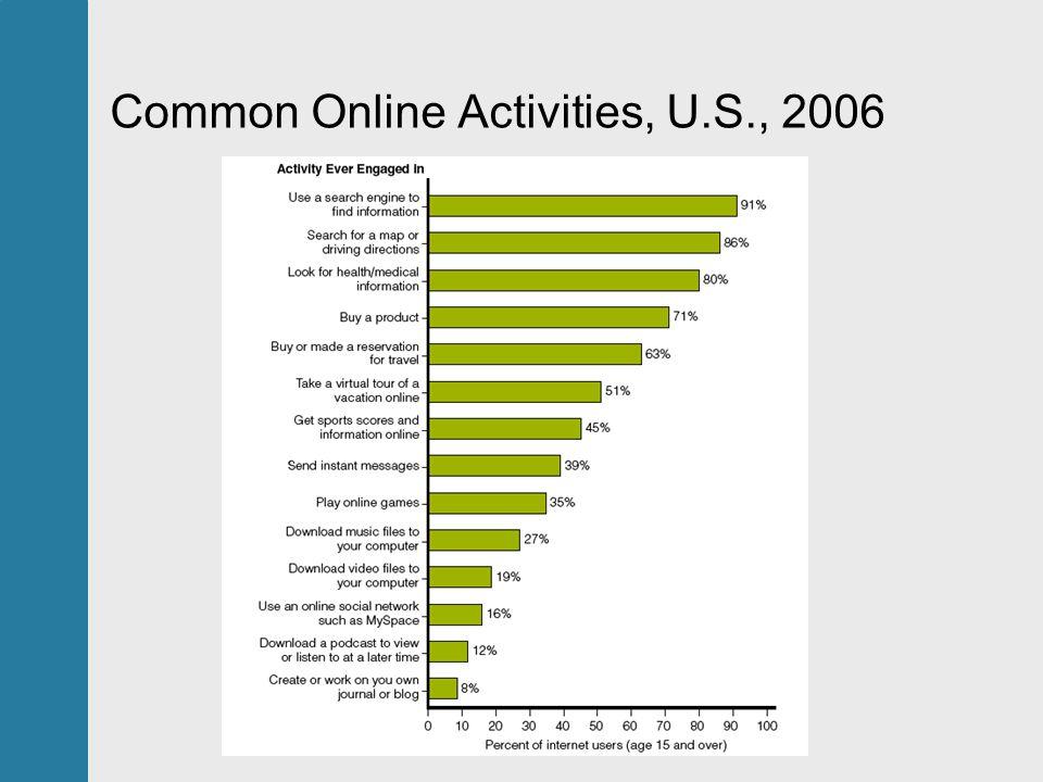 Common Online Activities, U.S., 2006