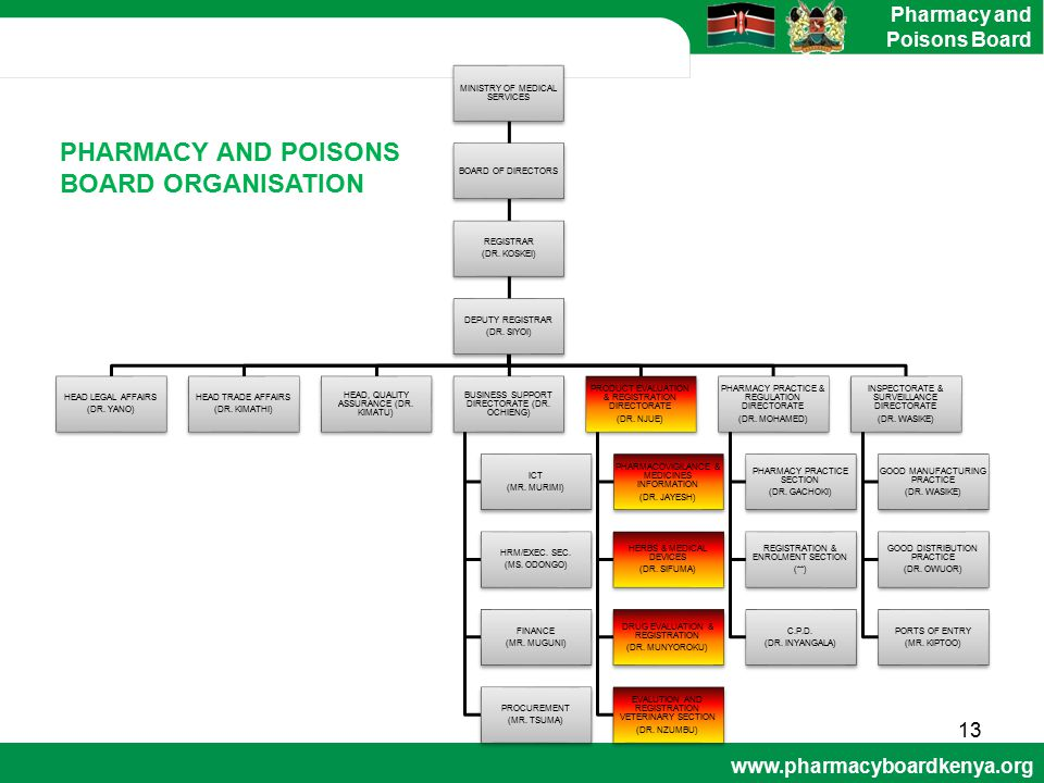 www.pharmacyboardkenya.org Pharmacy and Poisons Board MINISTRY OF MEDICAL SERVICES BOARD OF DIRECTORS REGISTRAR (DR. KOSKEI) DEPUTY REGISTRAR (DR. SIY