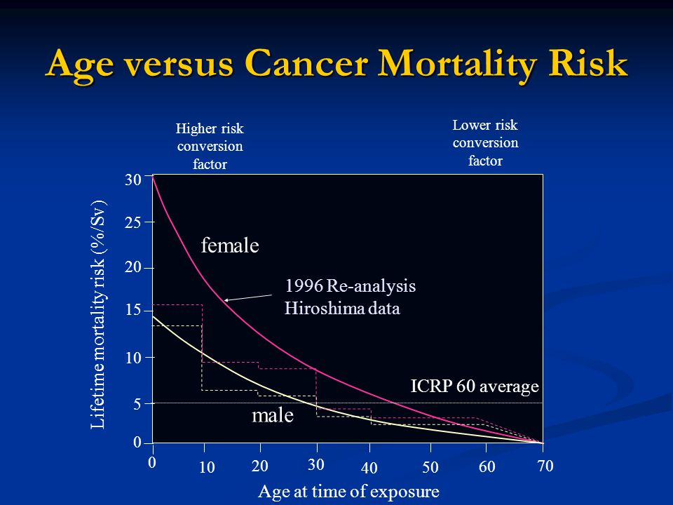 Age versus Cancer Mortality Risk Lifetime mortality risk (%/Sv) 10 70 60 40 50 30 20 15 30 10 5 0 20 25 0 Age at time of exposure female male ICRP 60