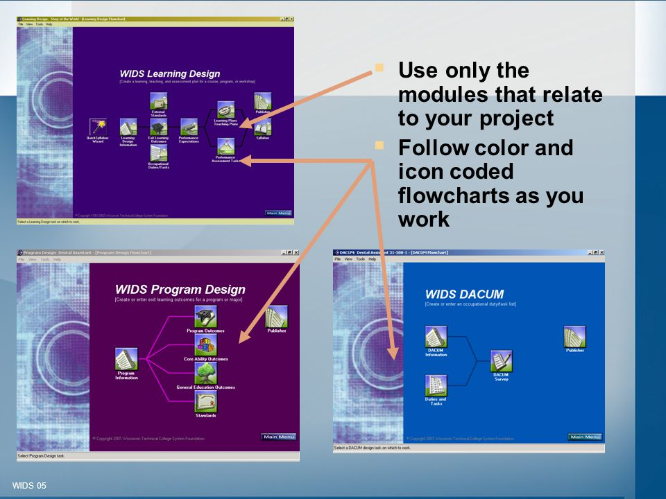 © 2003-2005 WIDS-WTCSF WIDS 05  Use only the modules that relate to your project  Follow color and icon coded flowcharts as you work