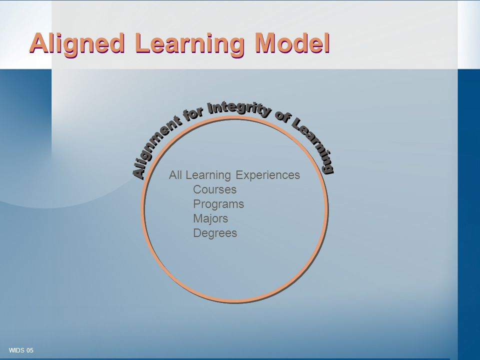 © 2003-2005 WIDS-WTCSF WIDS 05 Learning Activitie s Assessment Learning Outcome s What.