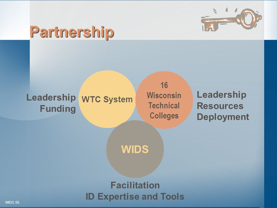 © 2003-2005 WIDS-WTCSF WIDS 05 Partnership WTC System Leadership Funding 16 Wisconsin Technical Colleges Leadership Resources Deployment WIDS Facilitation ID Expertise and Tools