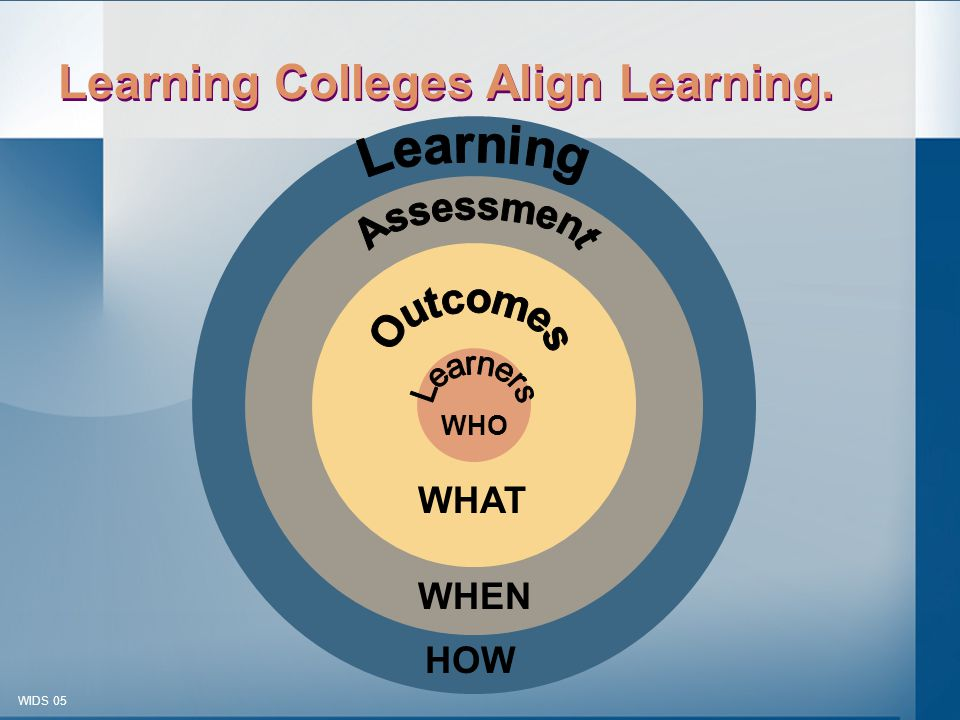 © 2003-2005 WIDS-WTCSF WIDS 05 WHO WHAT WHEN HOW Learning Colleges Align Learning.
