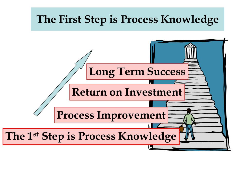 The First Step is Process Knowledge Return on Investment The 1 st Step is Process Knowledge Process Improvement Long Term Success