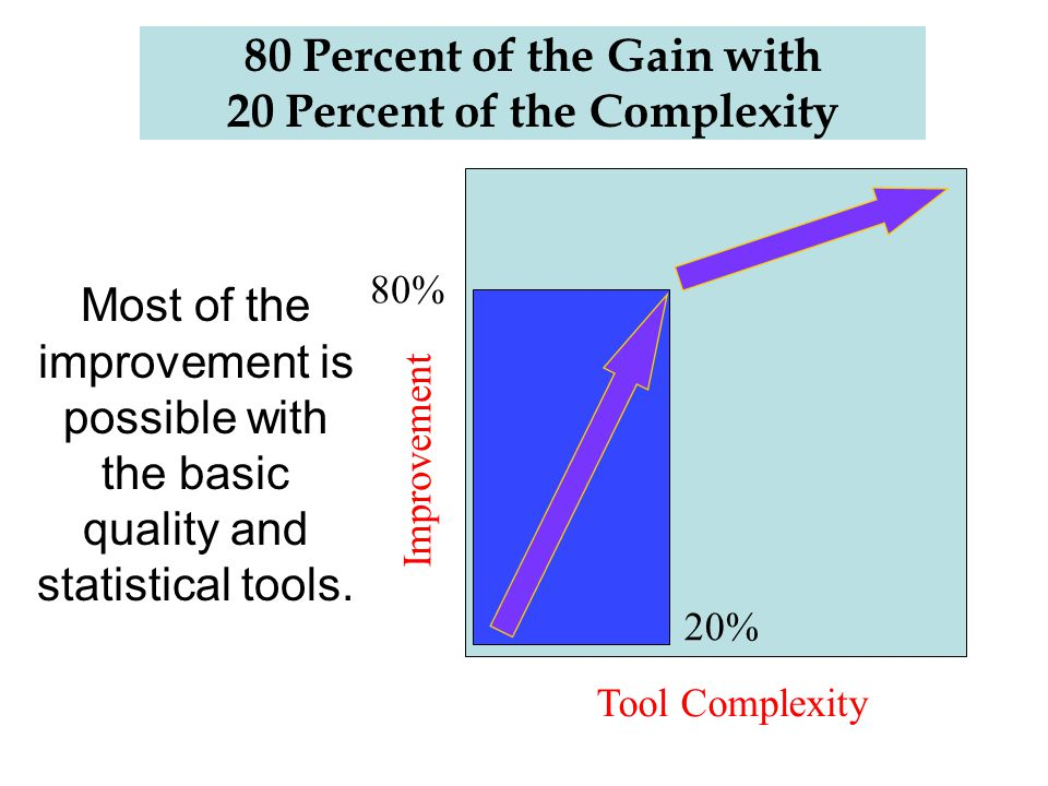80 Percent of the Gain with 20 Percent of the Complexity Most of the improvement is possible with the basic quality and statistical tools. Tool Comple