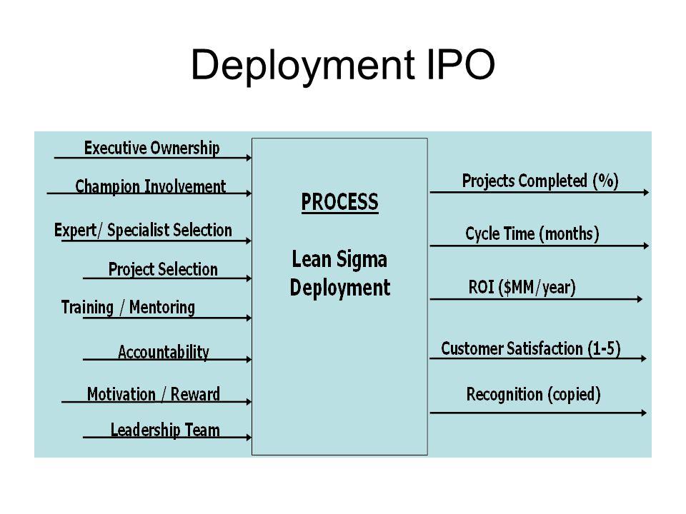 Deployment IPO