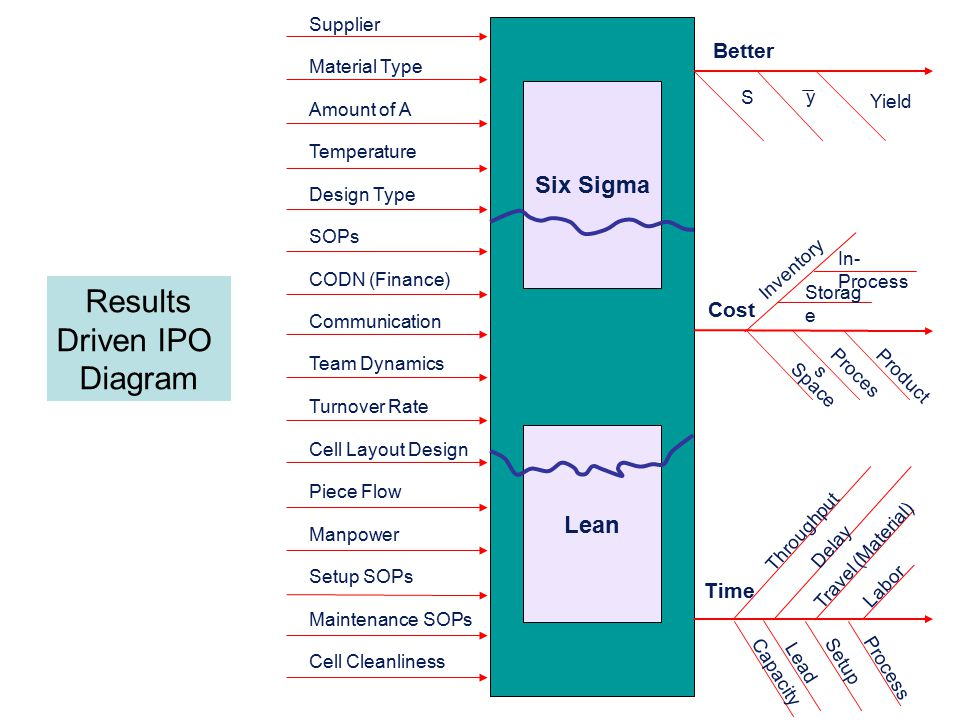 Six Sigma Better Material Type Amount of A Temperature Design Type SOPs Cell Layout Design Piece Flow Manpower Setup SOPs Maintenance SOPs Cell Cleanliness Supplier Lean S Yield Cost Space Process Product Time Proces s Setup Lead Capacity Delay Labor y Travel (Material) CODN (Finance) Team Dynamics Turnover Rate Communication Inventory In- Process Storag e Throughput Results Driven IPO Diagram