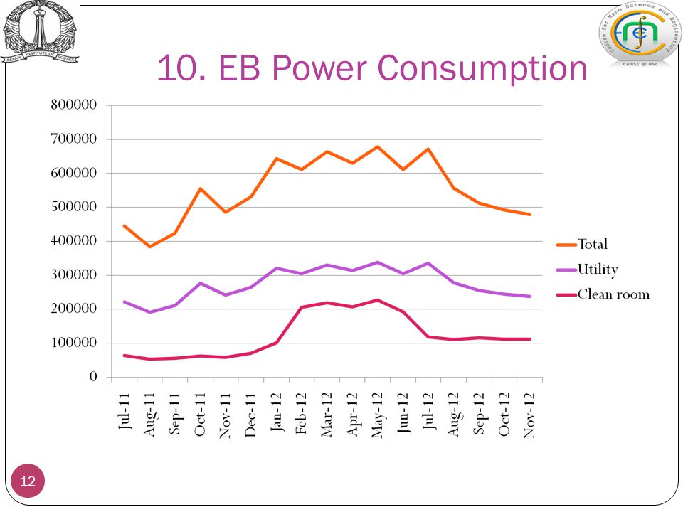 10. EB Power Consumption 12