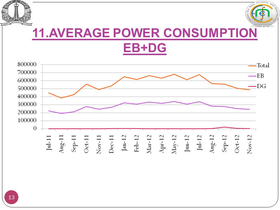 11.AVERAGE POWER CONSUMPTION EB+DG 13