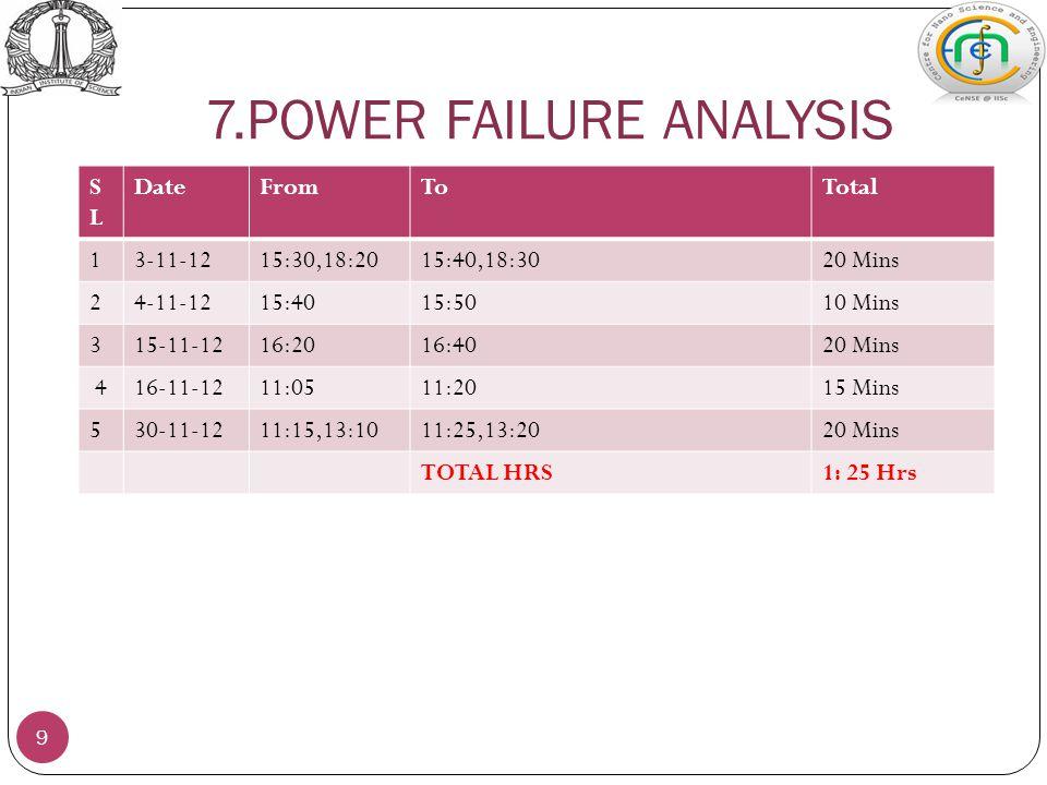 7.POWER FAILURE ANALYSIS 9 SLSL DateFromToTotal 13-11-1215:30,18:2015:40,18:3020 Mins 24-11-1215:4015:5010 Mins 315-11-1216:2016:4020 Mins 416-11-1211:0511:2015 Mins 530-11-1211:15,13:1011:25,13:2020 Mins TOTAL HRS1: 25 Hrs