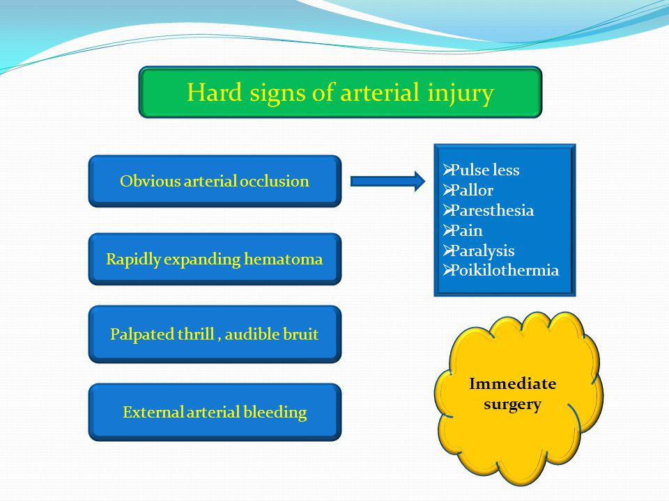 Hard signs of arterial injury Obvious arterial occlusion Palpated thrill, audible bruit External arterial bleeding Rapidly expanding hematoma  Pulse less  Pallor  Paresthesia  Pain  Paralysis  Poikilothermia Immediate surgery